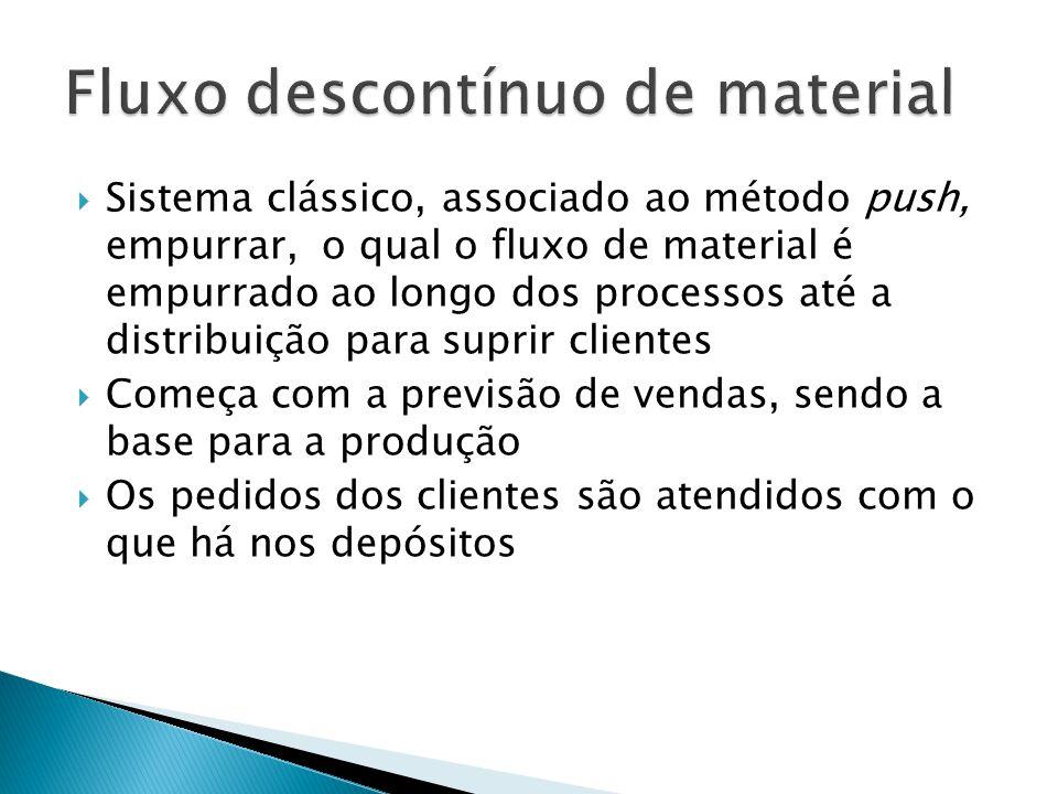 Sistema clássico, associado ao método push, empurrar, o qual o fluxo de material é empurrado ao longo dos processos até a distribuição para suprir cli