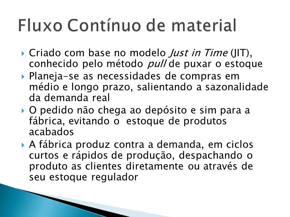 Criado com base no modelo Just in Time (JIT), conhecido pelo método pull de puxar o estoque Planeja-se as necessidades de compras em médio e longo pra