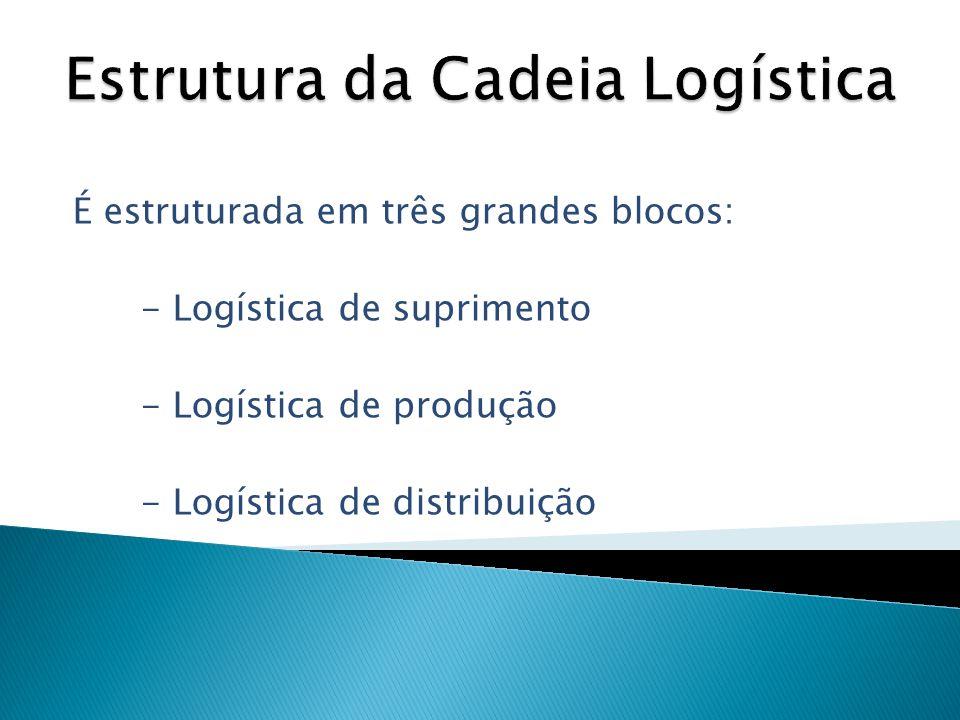 É estruturada em três grandes blocos: - Logística de suprimento - Logística de produção - Logística de distribuição