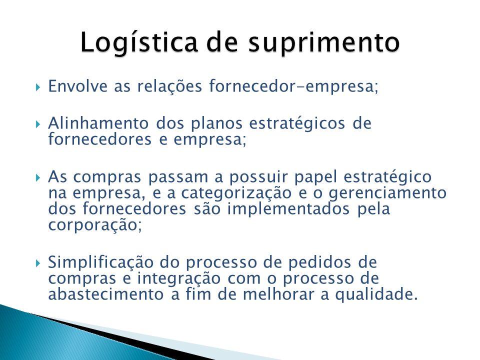 Envolve as relações fornecedor-empresa; Alinhamento dos planos estratégicos de fornecedores e empresa; As compras passam a possuir papel estratégico n