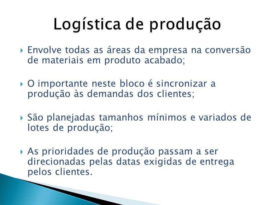 Envolve todas as áreas da empresa na conversão de materiais em produto acabado; O importante neste bloco é sincronizar a produção às demandas dos clie