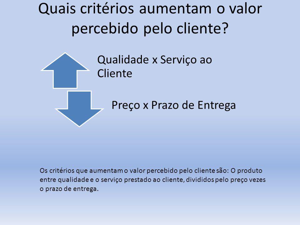 Quais critérios aumentam o valor percebido pelo cliente? Qualidade x Serviço ao Cliente Preço x Prazo de Entrega Os critérios que aumentam o valor per