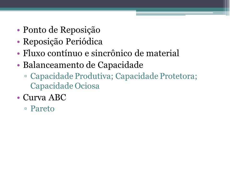 Ponto de Reposição Reposição Periódica Fluxo contínuo e sincrônico de material Balanceamento de Capacidade Capacidade Produtiva; Capacidade Protetora;