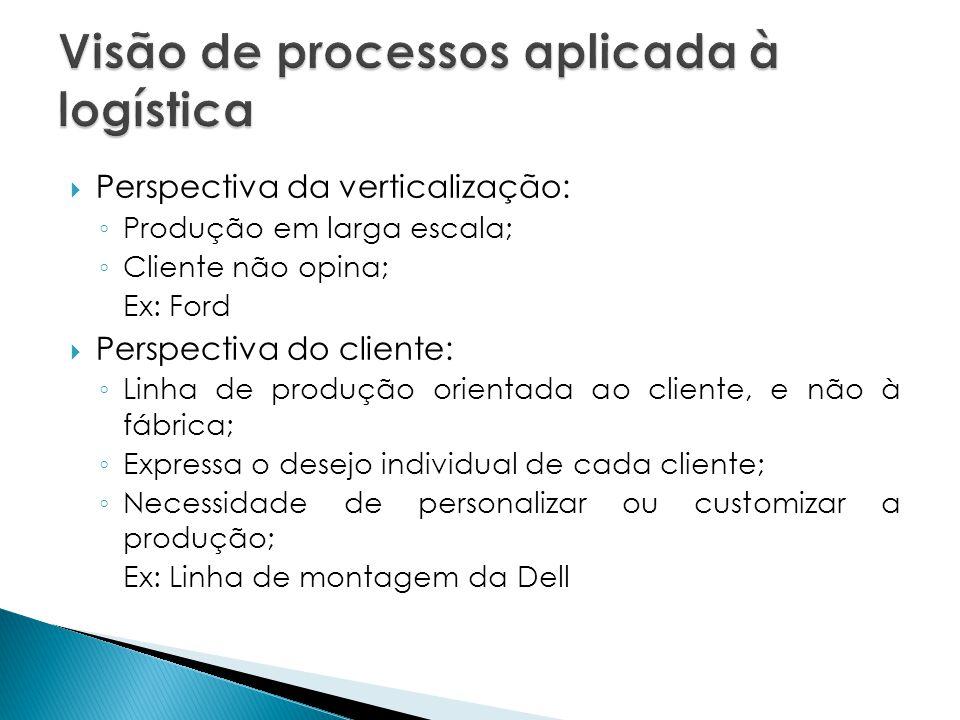 Perspectiva da verticalização: Produção em larga escala; Cliente não opina; Ex: Ford Perspectiva do cliente: Linha de produção orientada ao cliente, e