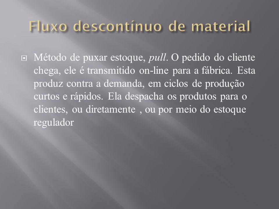 Método de puxar estoque, pull. O pedido do cliente chega, ele é transmitido on-line para a fábrica. Esta produz contra a demanda, em ciclos de produçã