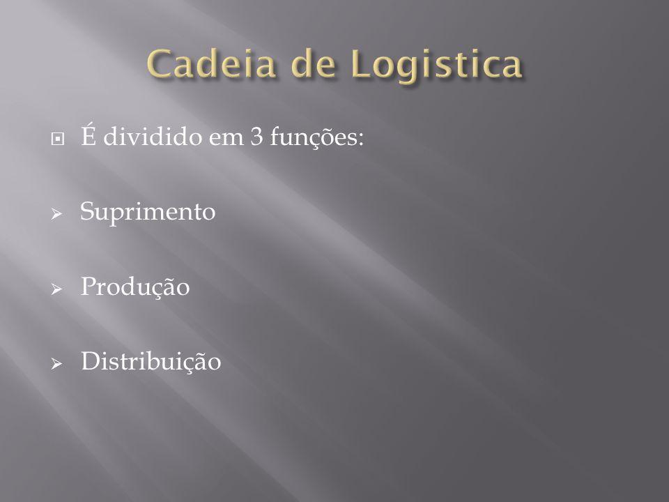 É dividido em 3 funções: Suprimento Produção Distribuição