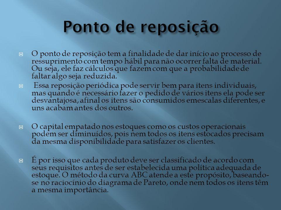 O ponto de reposição tem a finalidade de dar início ao processo de ressuprimento com tempo hábil para não ocorrer falta de material.