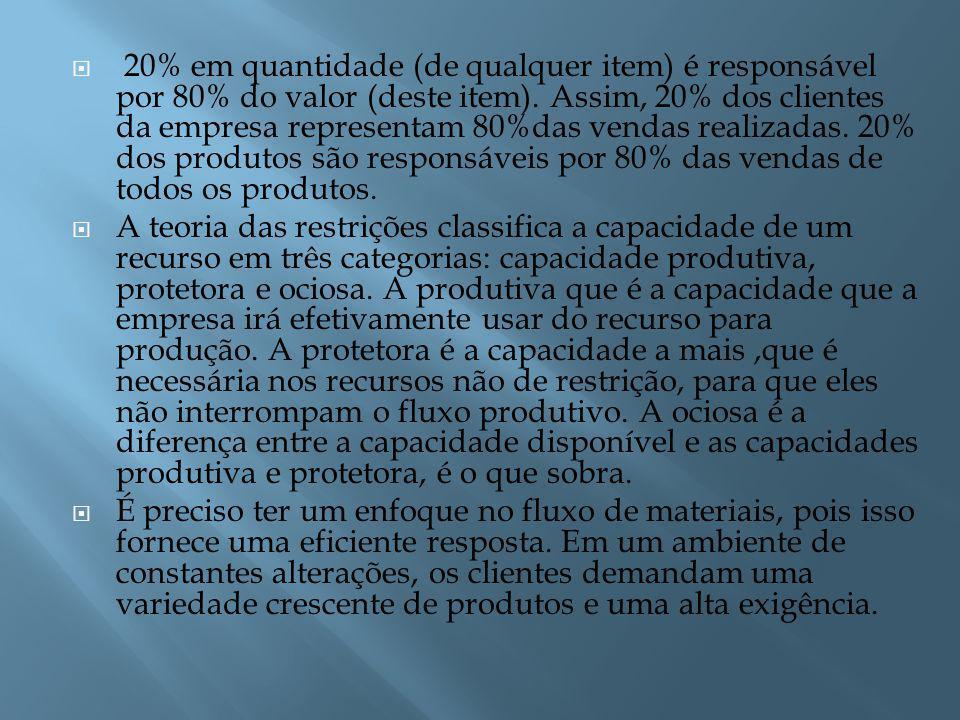 20% em quantidade (de qualquer item) é responsável por 80% do valor (deste item).