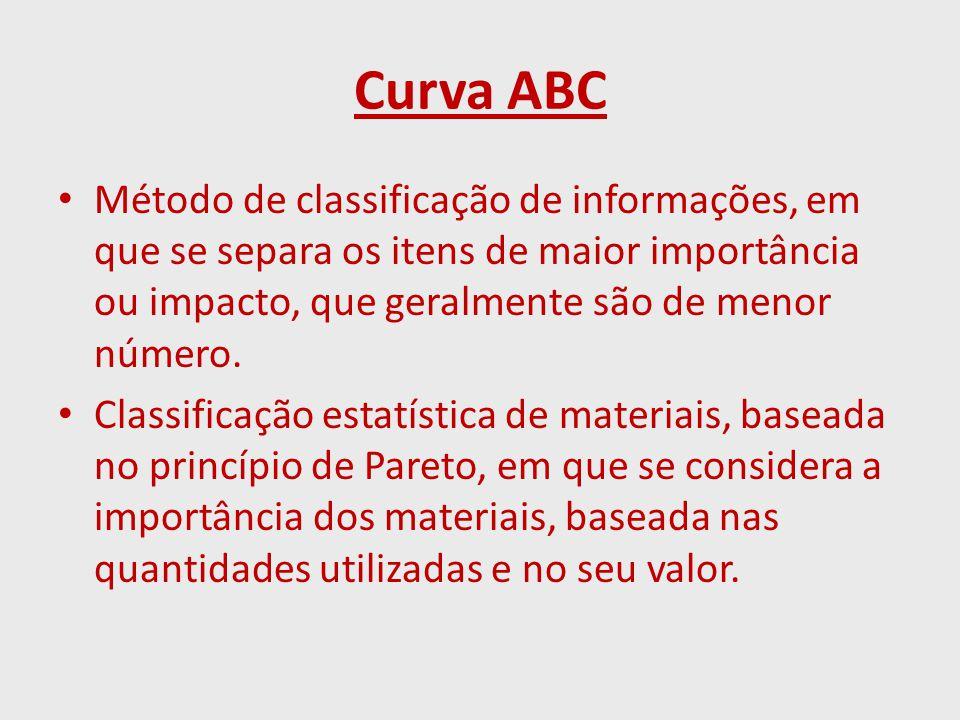 Curva ABC Método de classificação de informações, em que se separa os itens de maior importância ou impacto, que geralmente são de menor número. Class