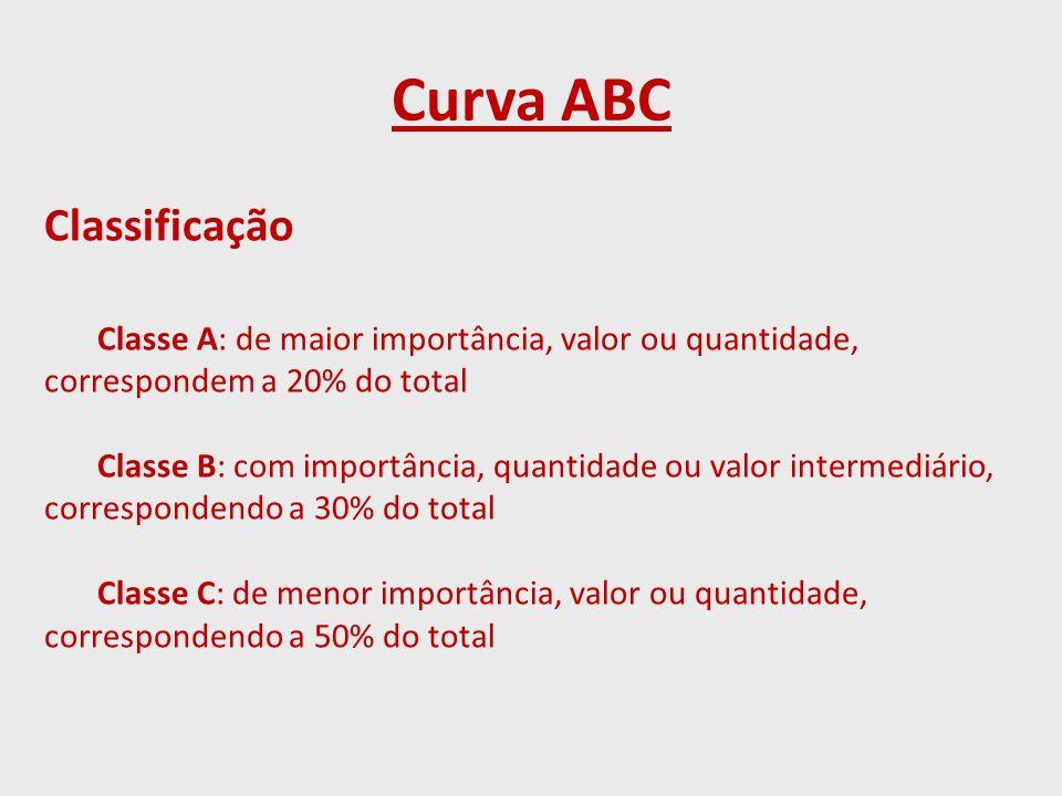 Curva ABC Classificação Classe A: de maior importância, valor ou quantidade, correspondem a 20% do total Classe B: com importância, quantidade ou valor intermediário, correspondendo a 30% do total Classe C: de menor importância, valor ou quantidade, correspondendo a 50% do total