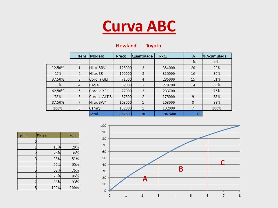 Curva ABC ItensEixo xValor 0 113%20% 225%36% 338%51% 450%65% 563%76% 675%85% 788%93% 8100% Newland - Toyota Itens Modelo PreçoQuantidade PxQ % Acumulada 0 0% 12,50%1Hilux SRV12800033840002020% 25%2Hilux SR10500033150001636% 37,50%3Corolla GLI7150042860001551% 50%4RAV49290032787001465% 62,50%5Corolla XEI7790032337001176% 75%6Corolla ALTIS875002175000985% 87,50%7Hilux SW41630001 893% 100%8Camry1320001 7100% Total857800201967400100