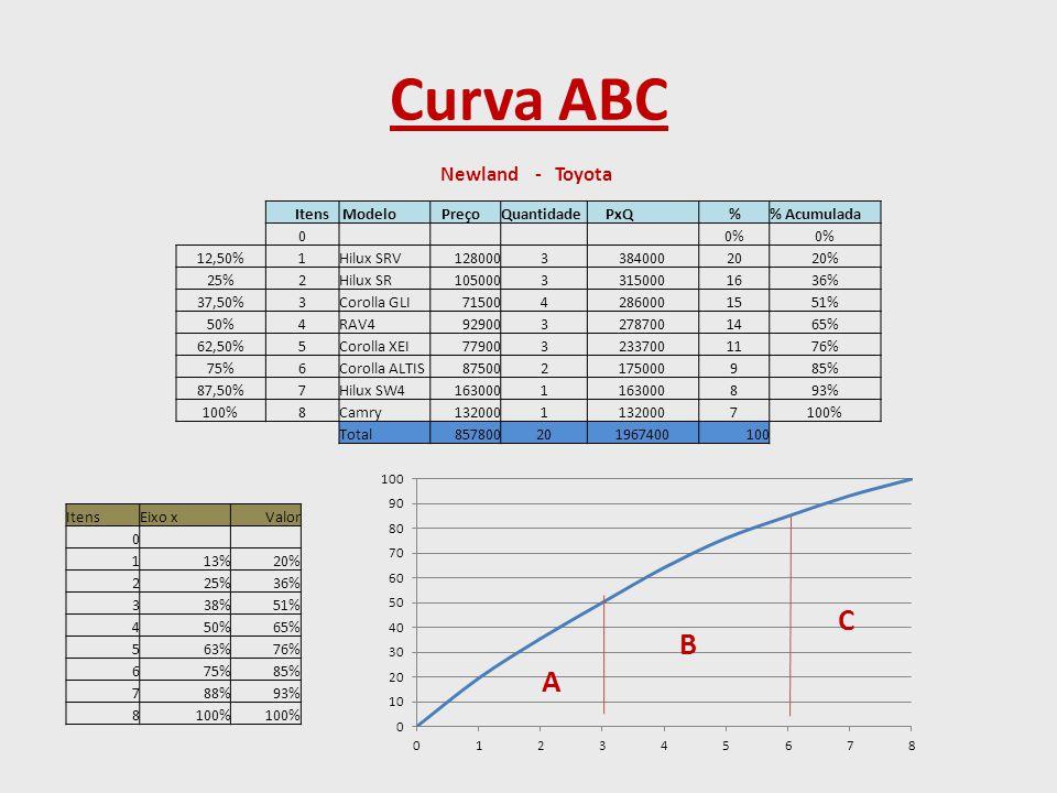Curva ABC ItensEixo xValor 0 113%20% 225%36% 338%51% 450%65% 563%76% 675%85% 788%93% 8100% Newland - Toyota Itens Modelo PreçoQuantidade PxQ % Acumula