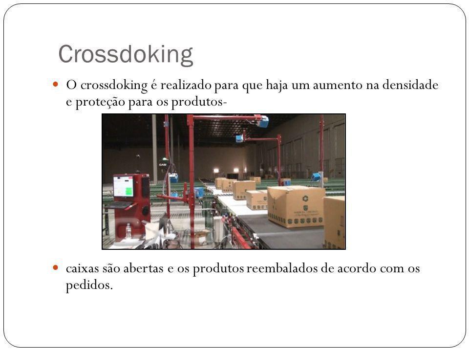 Crossdoking O crossdoking é realizado para que haja um aumento na densidade e proteção para os produtos- caixas são abertas e os produtos reembalados de acordo com os pedidos.