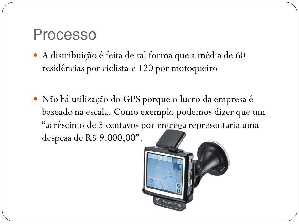 Processo A distribuição é feita de tal forma que a média de 60 residências por ciclista e 120 por motoqueiro Não há utilização do GPS porque o lucro da empresa é baseado na escala.
