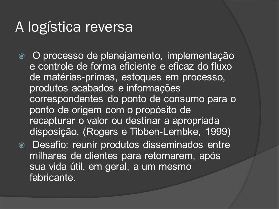 A logística reversa O processo de planejamento, implementação e controle de forma eficiente e eficaz do fluxo de matérias-primas, estoques em processo