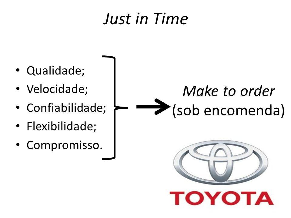 Just in Time Qualidade; Velocidade; Confiabilidade; Flexibilidade; Compromisso.