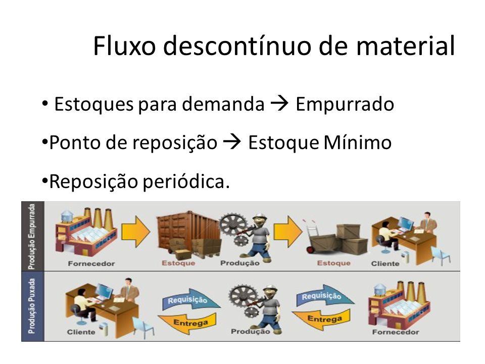 Fluxo descontínuo de material Estoques para demanda Empurrado Ponto de reposição Estoque Mínimo Reposição periódica.