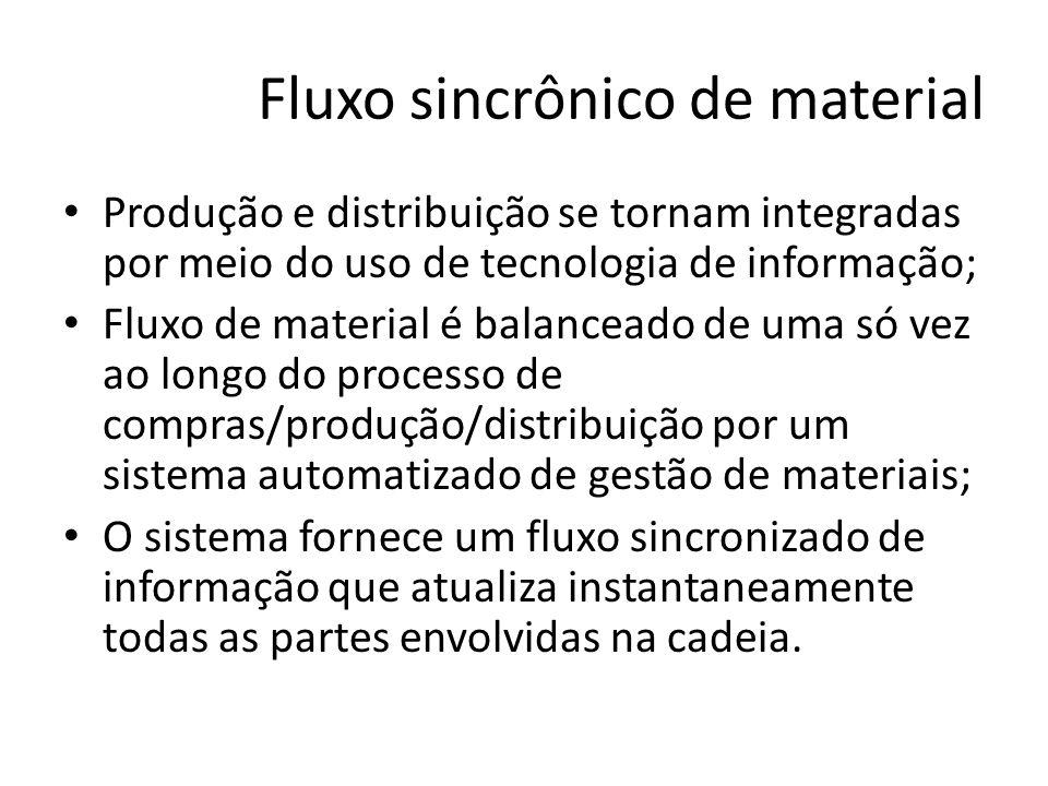 Fluxo sincrônico de material Produção e distribuição se tornam integradas por meio do uso de tecnologia de informação; Fluxo de material é balanceado