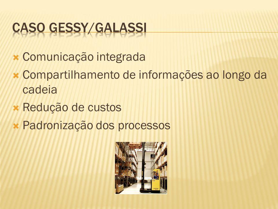 Comunicação integrada Compartilhamento de informações ao longo da cadeia Redução de custos Padronização dos processos