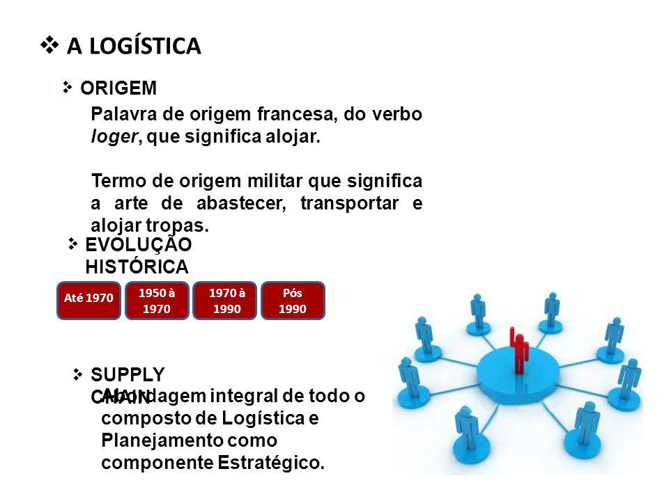 A LOGÍSTICA ORIGEM Palavra de origem francesa, do verbo loger, que significa alojar.