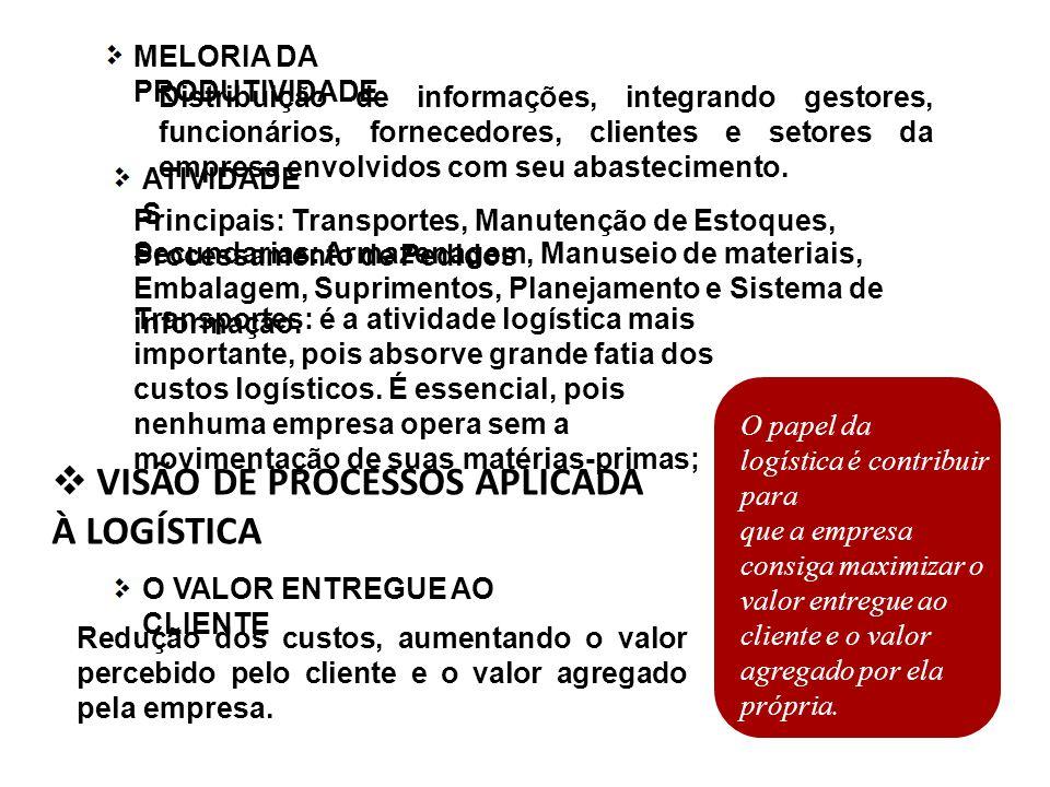 VISÃO DE PROCESSOS APLICADA À LOGÍSTICA O papel da logística é contribuir para que a empresa consiga maximizar o valor entregue ao cliente e o valor agregado por ela própria.