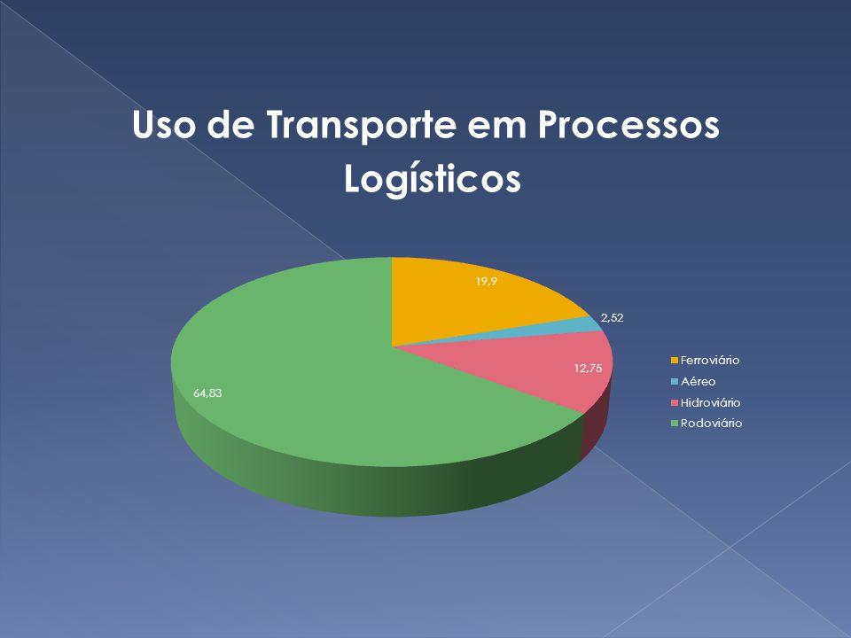 Os principais meios de transportes na Logística do Brasil O sistema rodoviário, principal sistema de transporte do país, conta com uma rede com mais de 1.300.000 quilômetros.
