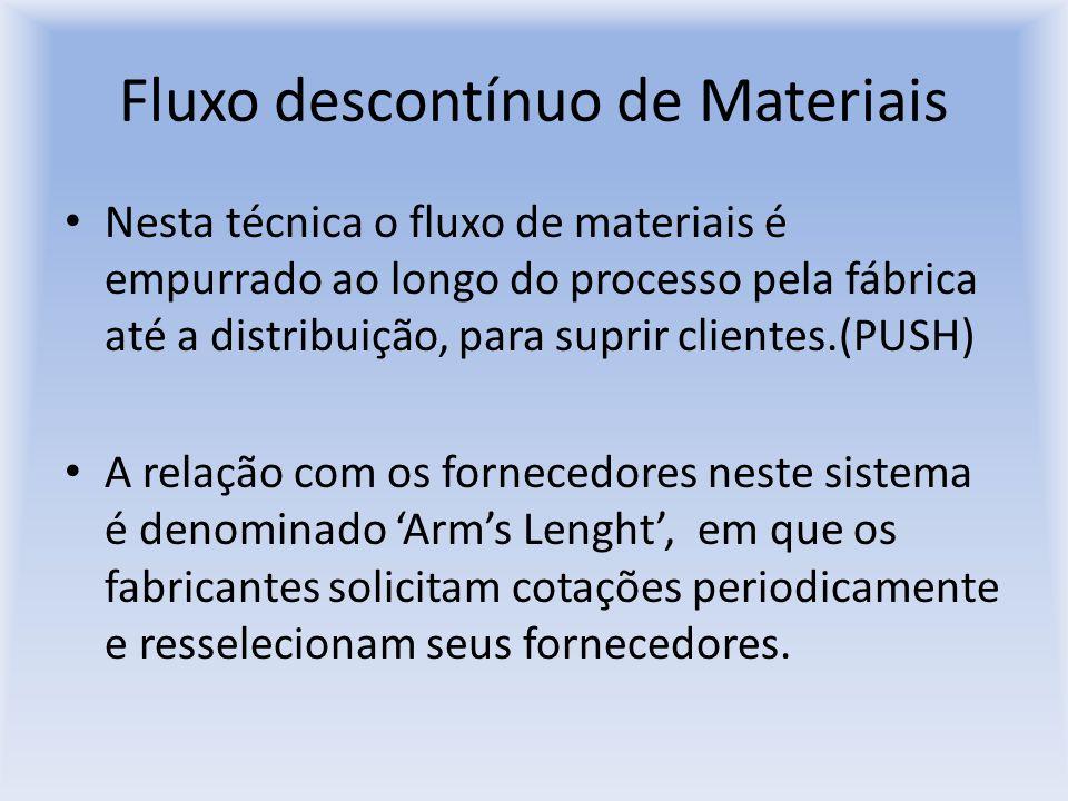 Fluxo descontínuo de Materiais Nesta técnica o fluxo de materiais é empurrado ao longo do processo pela fábrica até a distribuição, para suprir client