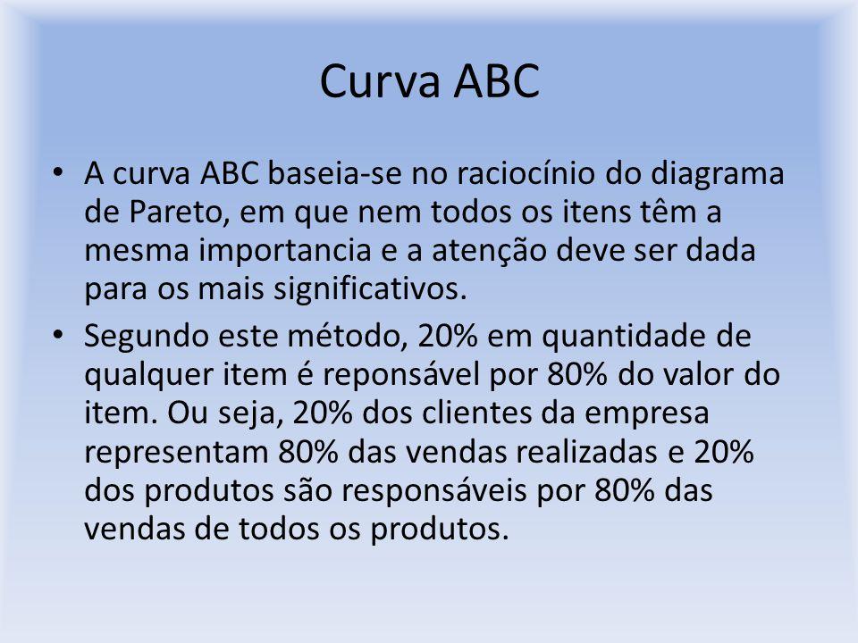 Curva ABC A curva ABC baseia-se no raciocínio do diagrama de Pareto, em que nem todos os itens têm a mesma importancia e a atenção deve ser dada para