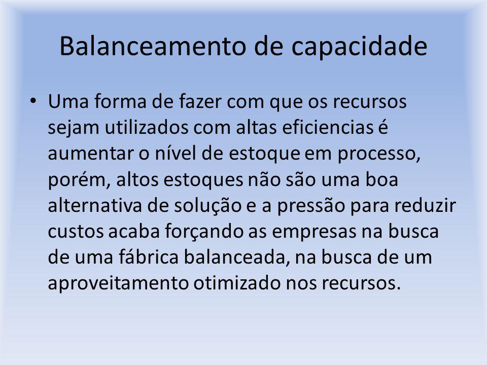 Balanceamento de capacidade Uma forma de fazer com que os recursos sejam utilizados com altas eficiencias é aumentar o nível de estoque em processo, p