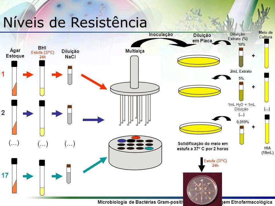 Microbiologia de Bactérias Gram-positivas: Uma Abordagem Etnofarmacológica Níveis de Resistência Estufa (37ºC) 24h Ágar Estoque (...) 1 2 17 BHI (...)