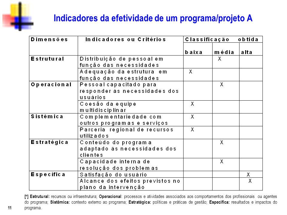 11 Indicadores da efetividade de um programa/projeto A [*] Estrutural: recursos ou infraestrutura; Operacional : processos e atividades associados aos