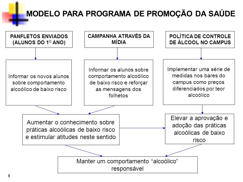 5 MODELO PARA PROGRAMA DE PROMOÇÃO DA SAÚDE PANFLETOS ENVIADOS (ALUNOS DO 1 O ANO) CAMPANHA ATRAVÉS DA MÍDIA POLÍTICA DE CONTROLE DE ÁLCOOL NO CAMPUS