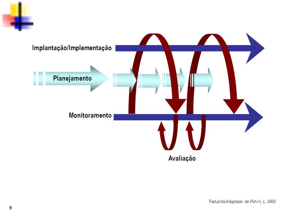 9 Implantação/Implementação Monitoramento Planejamento Avaliação Traduzido/Adaptado de Potvin, L. 2002