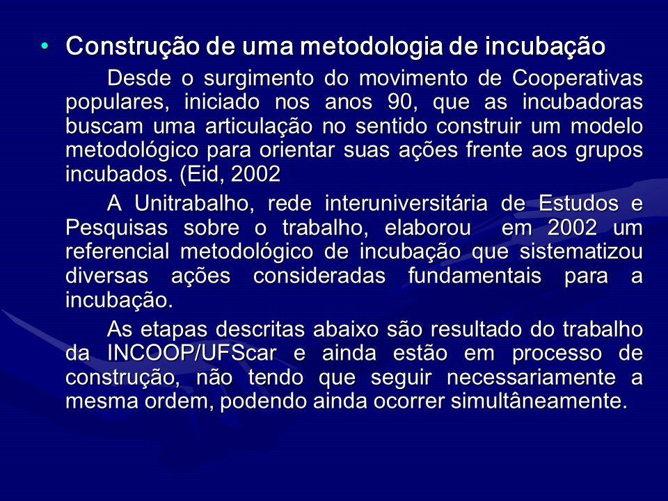 Construção de uma metodologia de incubaçãoConstrução de uma metodologia de incubação Desde o surgimento do movimento de Cooperativas populares, inicia