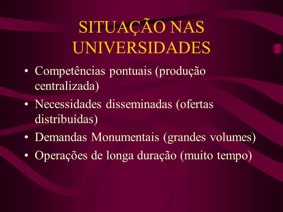 SITUAÇÃO NAS UNIVERSIDADES Competências pontuais (produção centralizada) Necessidades disseminadas (ofertas distribuídas) Demandas Monumentais (grande