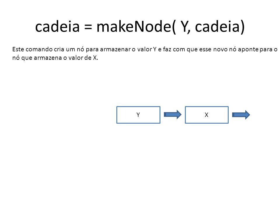 cadeia = makeNode( Y, cadeia) Este comando cria um nó para armazenar o valor Y e faz com que esse novo nó aponte para o nó que armazena o valor de X.