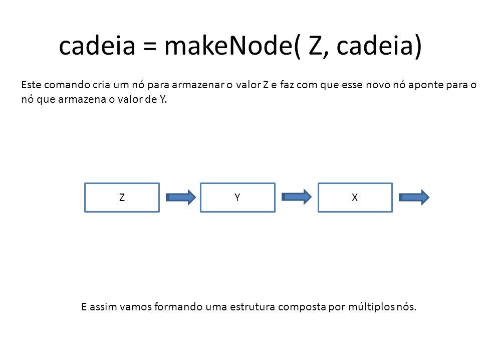 cadeia = makeNode( Z, cadeia) Este comando cria um nó para armazenar o valor Z e faz com que esse novo nó aponte para o nó que armazena o valor de Y.
