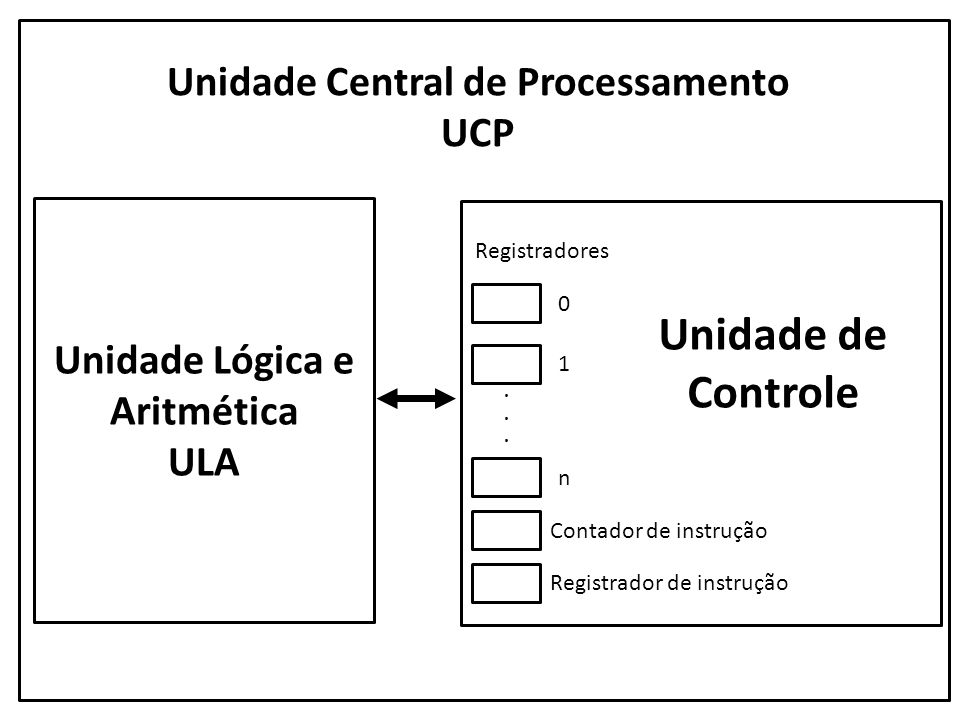 Unidade Central de Processamento UCP Unidade Lógica e Aritmética ULA Registradores...... 0 1 n Contador de instrução Registrador de instrução Unidade