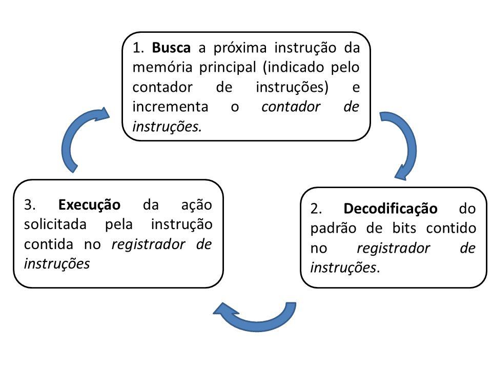 1. Busca a próxima instrução da memória principal (indicado pelo contador de instruções) e incrementa o contador de instruções. 2. Decodificação do pa