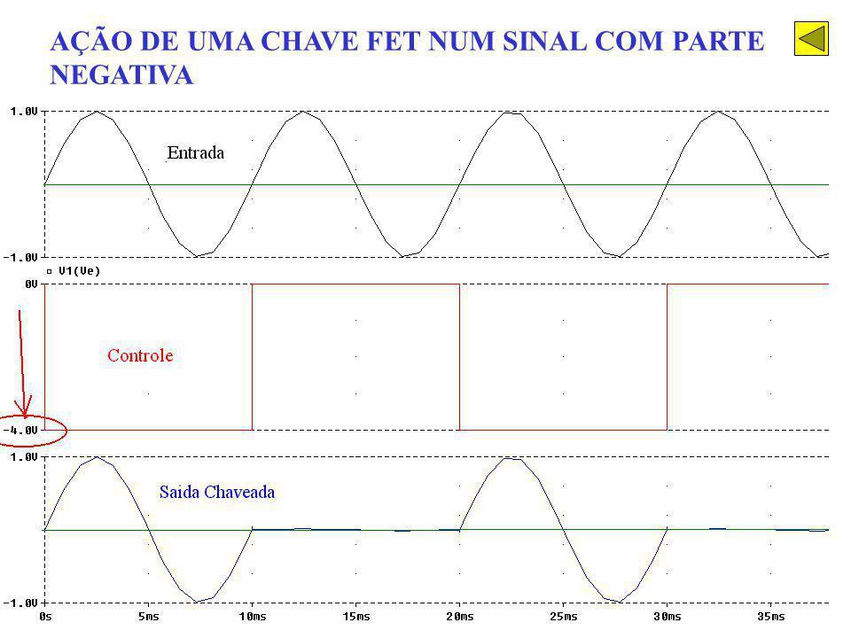 AÇÃO DE UMA CHAVE FET NUM SINAL COM PARTE NEGATIVA