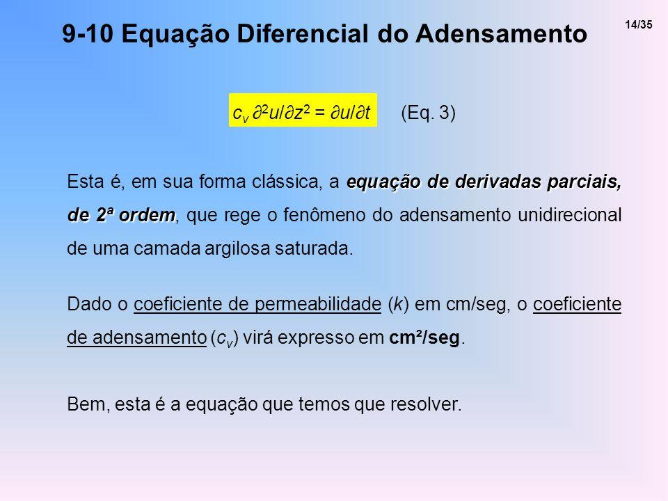 9-10 Equação Diferencial do Adensamento c v 2 u/z 2 = u/t (Eq. 3) equação de derivadas parciais, de 2ª ordem Esta é, em sua forma clássica, a equação
