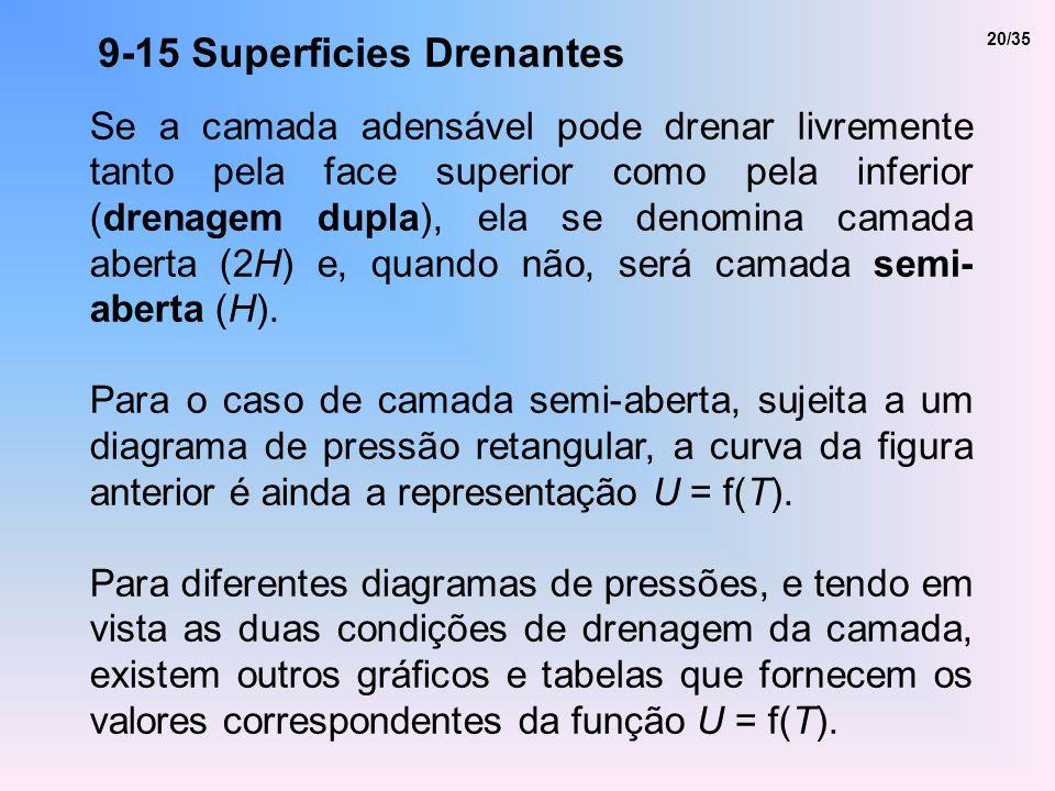 9-15 Superficies Drenantes Se a camada adensável pode drenar livremente tanto pela face superior como pela inferior (drenagem dupla), ela se denomina
