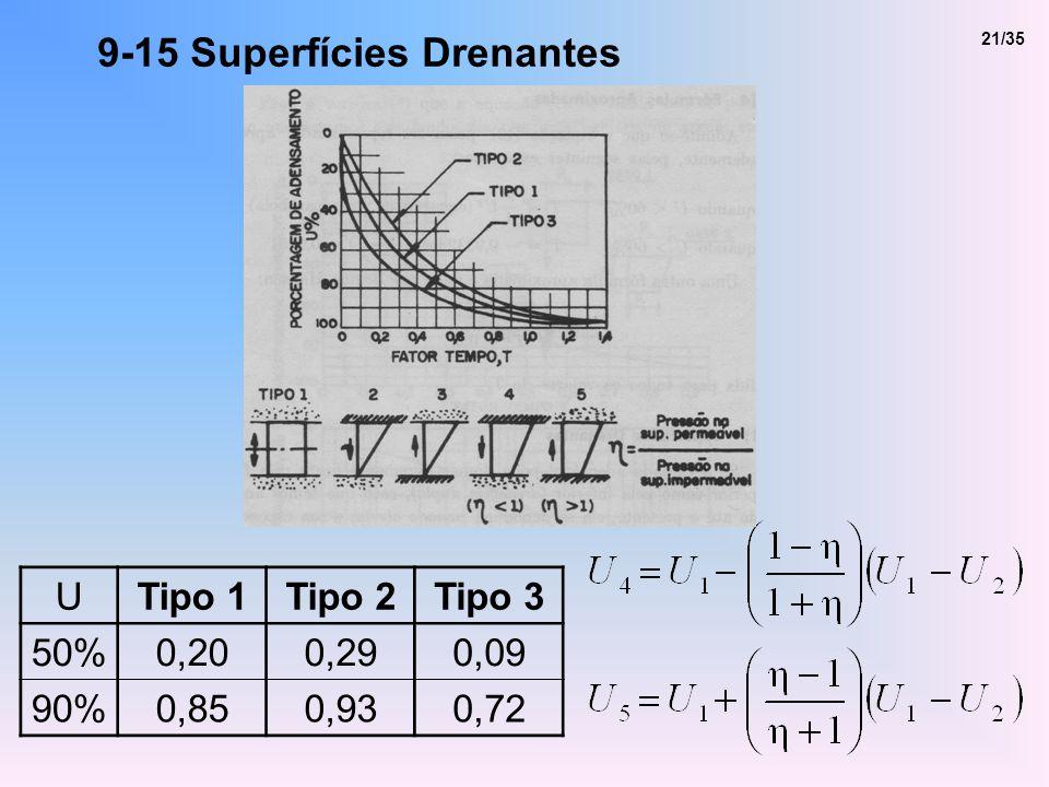9-15 Superfícies Drenantes UTipo 1Tipo 2Tipo 3 50%0,200,290,09 90%0,850,930,72 21/35
