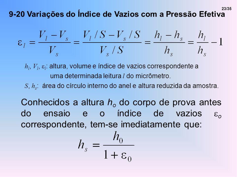 9-20 Variações do Índice de Vazios com a Pressão Efetiva Conhecidos a altura h o do corpo de prova antes do ensaio e o índice de vazios o corresponden