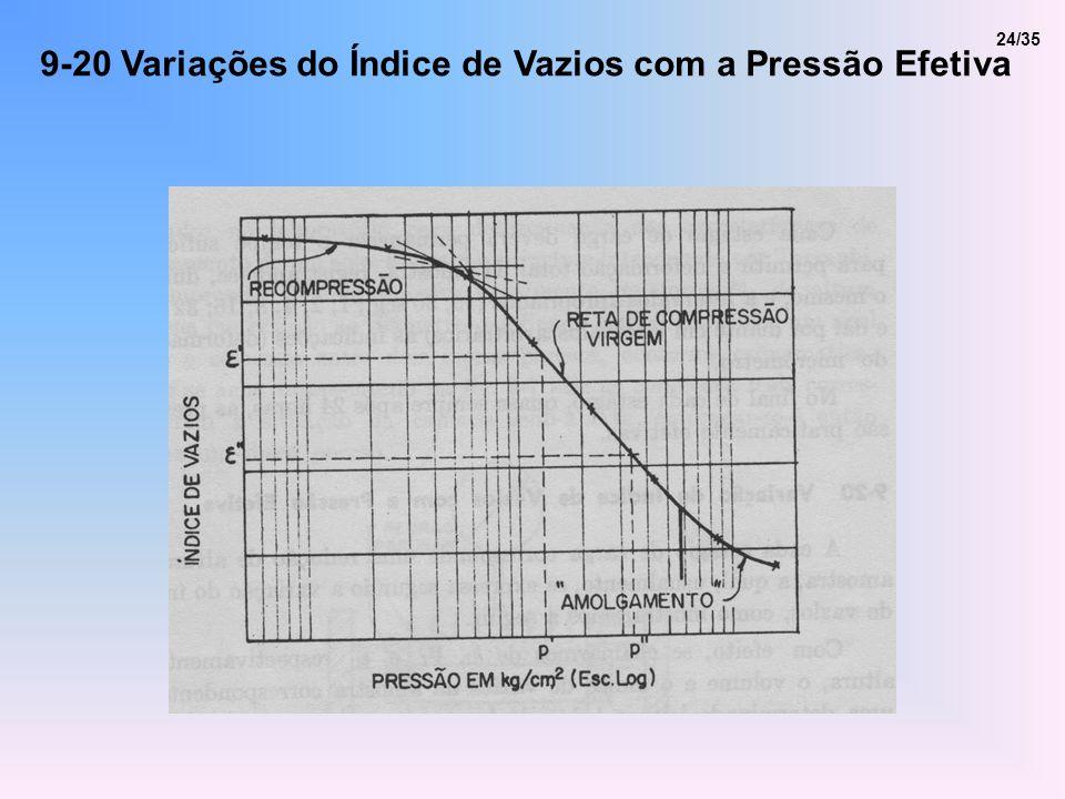 9-20 Variações do Índice de Vazios com a Pressão Efetiva 24/35
