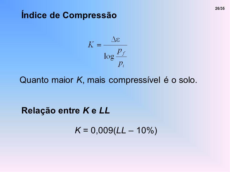 Índice de Compressão Quanto maior K, mais compressível é o solo. Relação entre K e LL K = 0,009(LL – 10%) 26/35