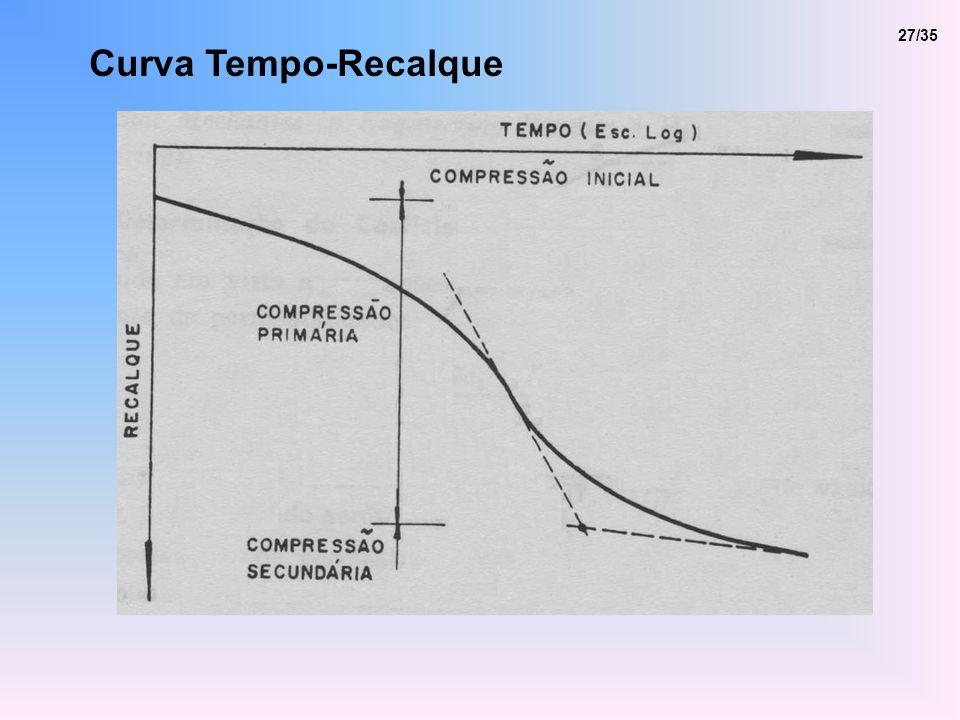 Curva Tempo-Recalque 27/35