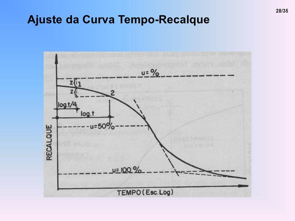 Ajuste da Curva Tempo-Recalque 28/35