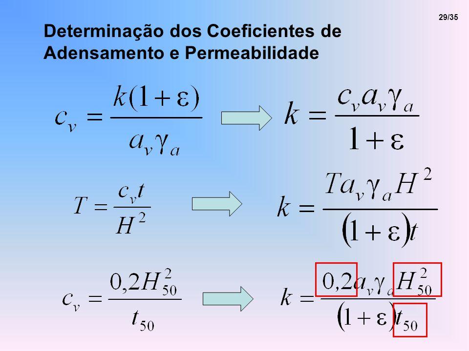Determinação dos Coeficientes de Adensamento e Permeabilidade 29/35