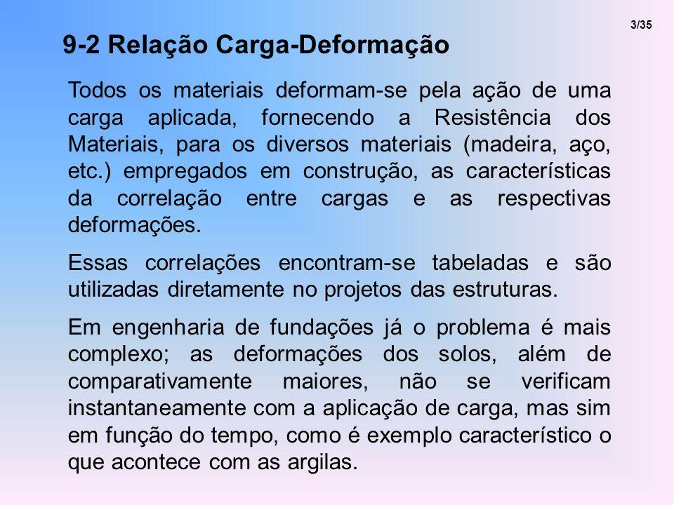 9-2 Relação Carga-Deformação Todos os materiais deformam-se pela ação de uma carga aplicada, fornecendo a Resistência dos Materiais, para os diversos